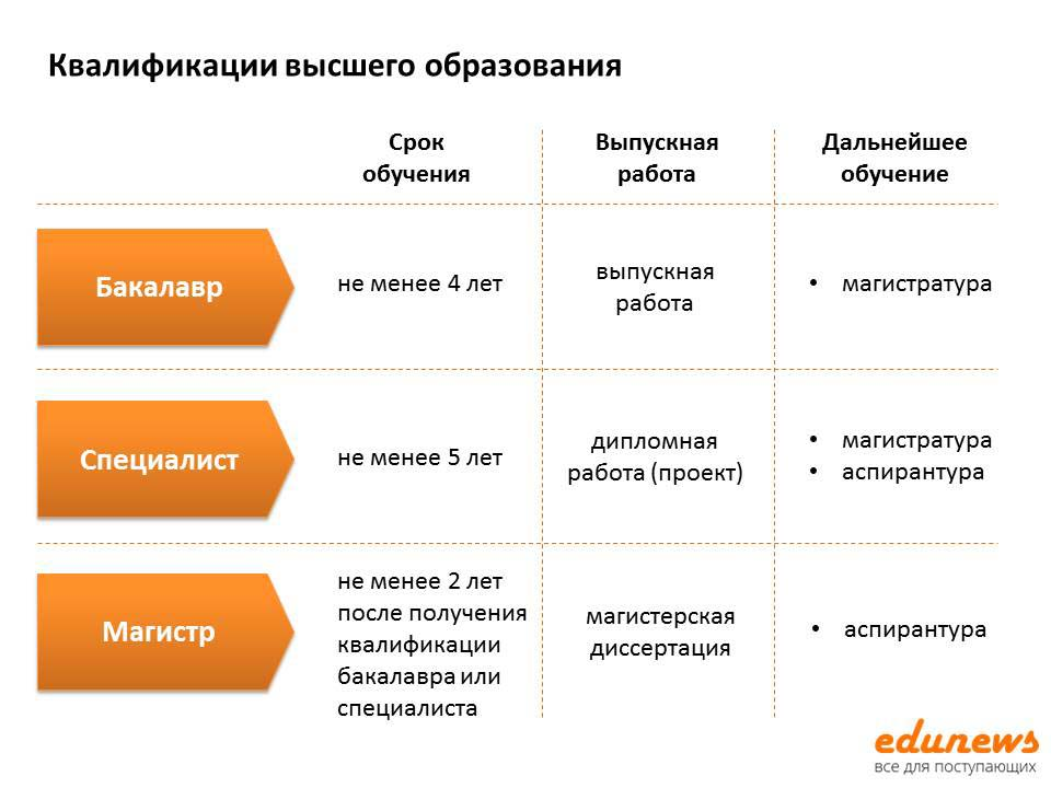 Квалификации высшего образования в России: бакалавр, магистр, специалист
